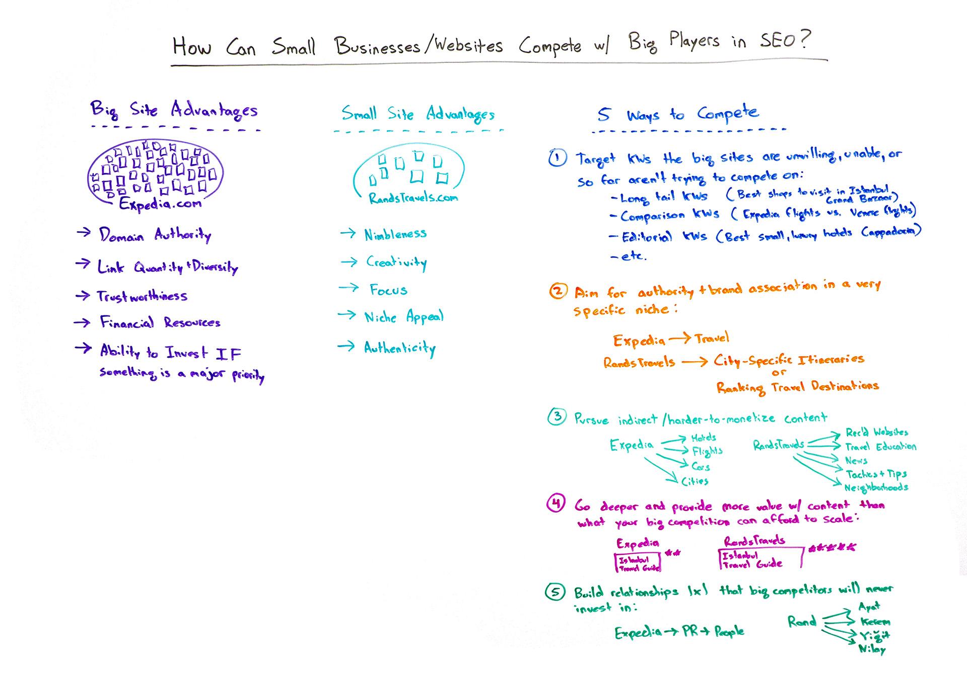 concurreren-op-seo-kleine-bedrijven